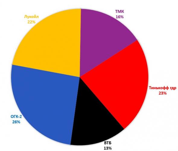 Итоги февраля. Обзор портфеля. Накопленная доходность составляет 79,56%.