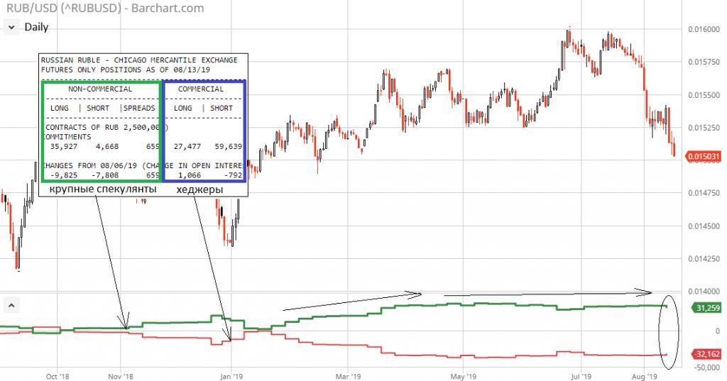 График нефти форекс цб ммвб правильно работающие индикаторы форекс