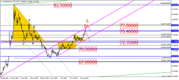 USD/RUB мелкими шагами вверх, пока золото с танцами и бубнами пробует рвануть вверх?!