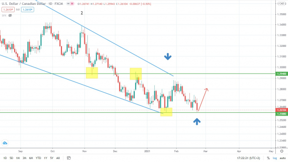 Gold is turning around and growth is just around the corner ?!