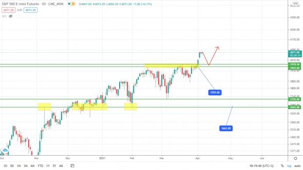 The S & P500 cut through 4000!  Going even higher?
