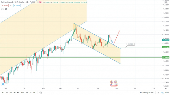 USD / RUB is falling, but all this is temporary!
