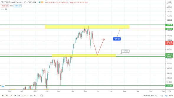 S & P500 - everything goes according to a scenario that is long overdue!