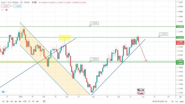 S & P500: Shorting Game Beginning?