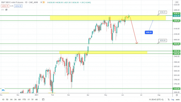 S&P500 – улетаем вниз? Рынок заждался!