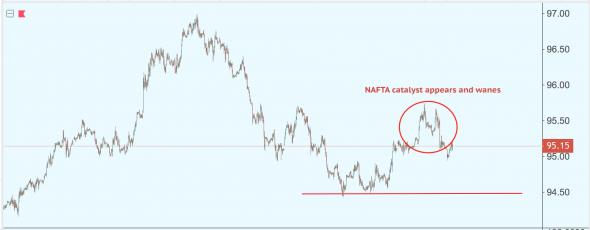 Намечается потепление после успеха в NAFTA