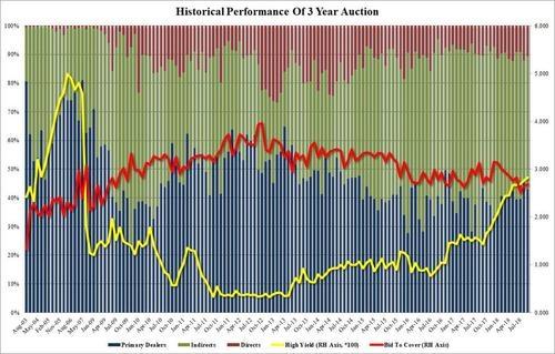 Ждем YTM выше 3% на аукционе сегодня?