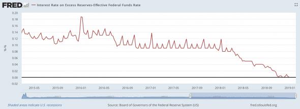 Федрезерв теперь официально в услужении у финансовых рынков