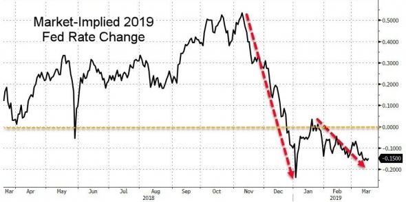 Хуже только рецессия: почему негативный сюрприз ФРС в среду можно исключить