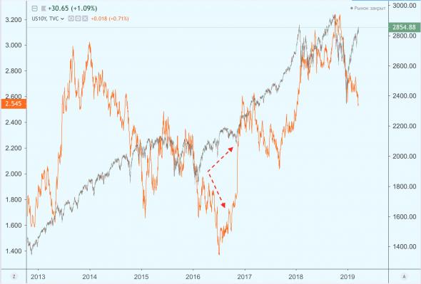 Что знает рынок фиксированной доходности США и не знает рынок акций?