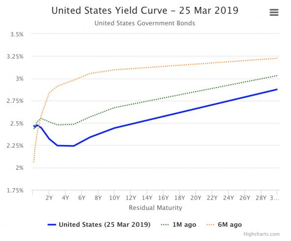 Инверсия кривой доходности в США на простом примере