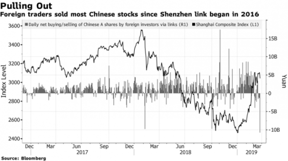 Прибыль индустриального сектора в Китая показала худший старт с 2011 года