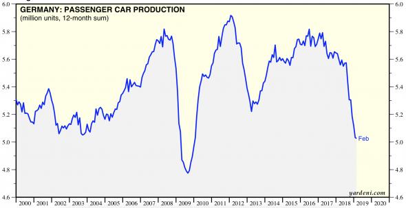 ЕЦБ слишком рано завершил QE.
