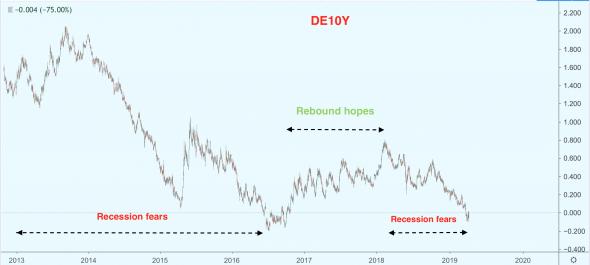 ЕЦБ «берет курс» на устранение побочных эффектов политики