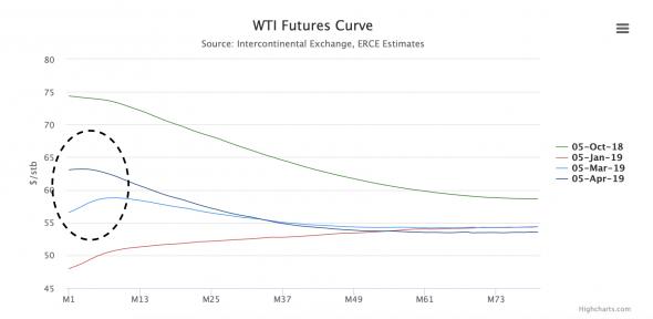 Растущая бэквордация в фьючерсах на WTI говорит о «победе» ОПЕК?