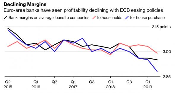 ЕЦБ привыкает работать в негативной атмосфере