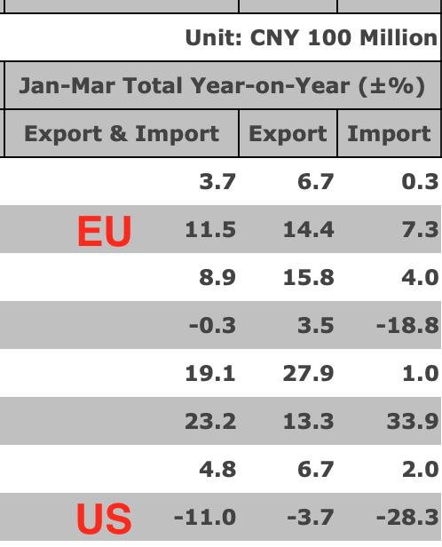 Данные по экспорту Китая говорят о разгаре торговой войны, несмотря на формальное «перемирие».