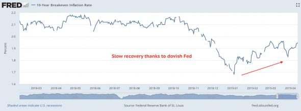 Стоит ли ФРС добавить гибкости в цели по инфляции? Эванс считает что стоит.