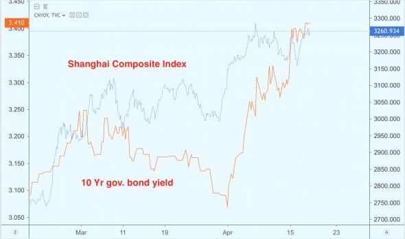Нетерпеливый PBOC ждет момента чтобы начать «закручивать гайки»