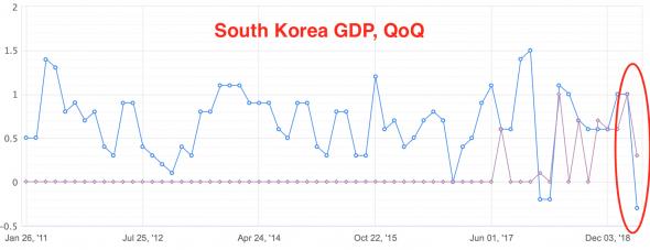 Южная Корея: Мировой рост отменяется!