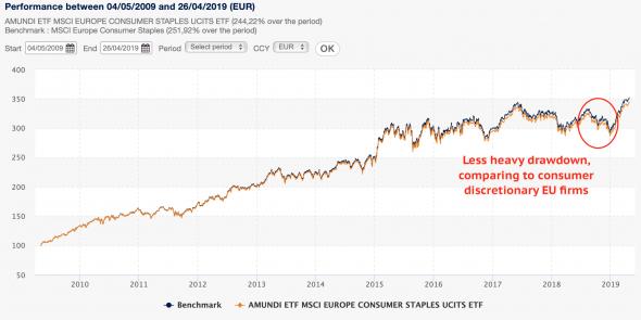 Дискреционные покупки в Еврозоне – что они сообщают о перспективах роста?