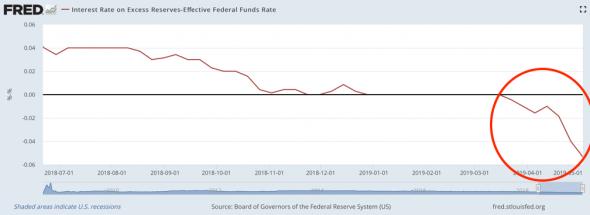 ФРС теряет контроль над процентными ставками?