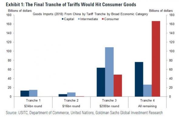 Сможет ли Трамп обложить весь китайский импорт тарифами? (ответ: нет)