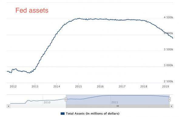 Эра после QE: как ФРС будет бороться со следующей рецессией?