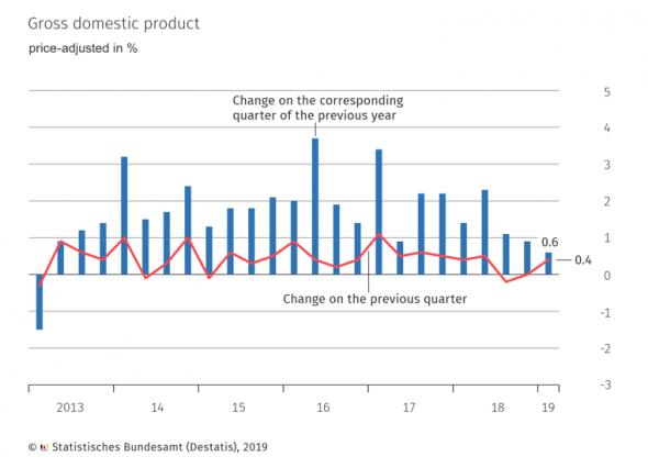 Мартовскую надежду китайской экономики «смыло апрельскими дождями».