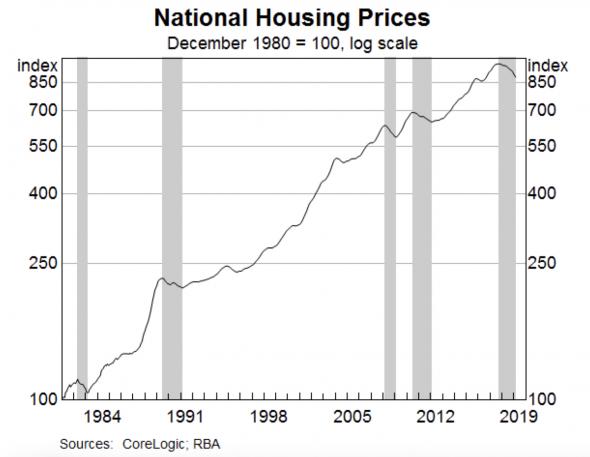 Что происходит с австралийским рынком жилья? Часть 1.