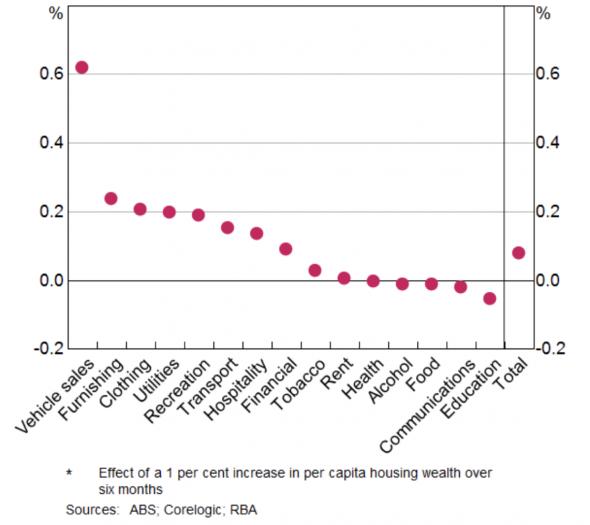 Что происходит с австралийским рынком жилья? Часть 2.