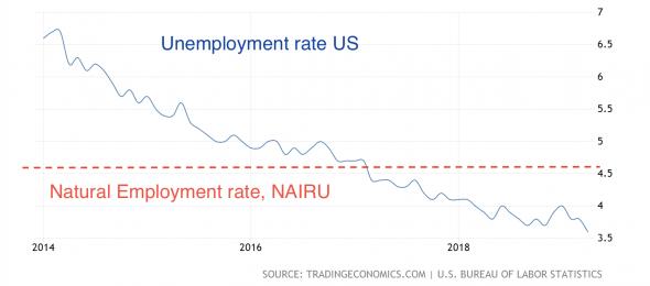 Сильный NFP больше не впечатляет ФРС?