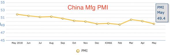 Китай ждет новый раунд кредитного смягчения? Производство намекает, что да.
