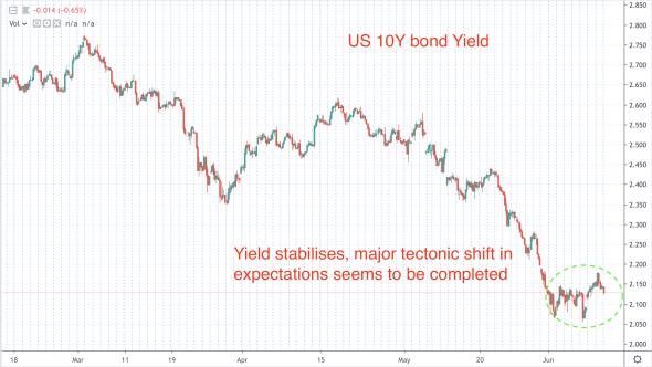 Goldman и Deutsche Bank предупреждают инвесторов о «несбыточной мечте»