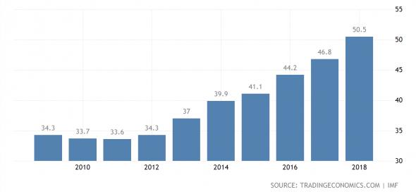 Нелегкий выбор Китая между снижением кредитного рычага и стимулированием
