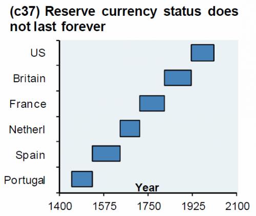 Статус резервной валюты и среднесрочная перспектива доллара