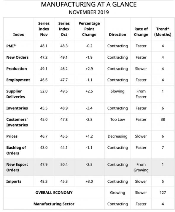 Данные ISM ударили по доллару, конкуренты стабильны