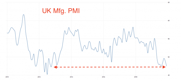 PMI Еврозоны: Слабость просочится в первый квартал 2020
