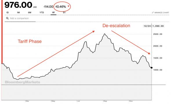 Baltic Dry Index рухнул на 10% – что не так с морскими грузоперевозками?