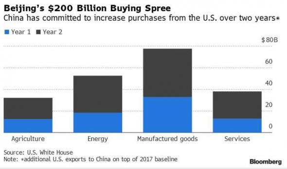 Подробности торговой сделки США с Китаем никого не удивили.