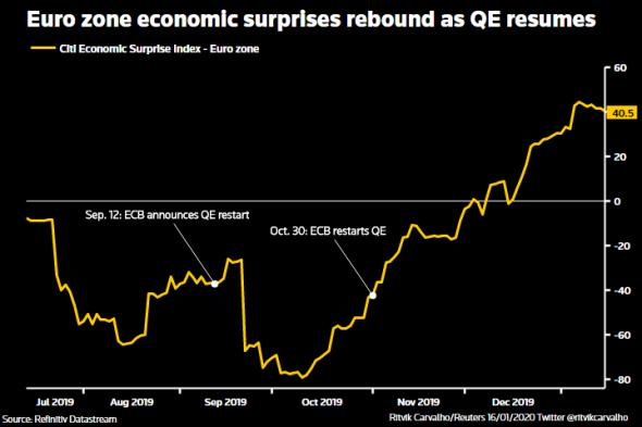 Денежный рынки Европы предвидят «ястреба» ЕЦБ в 2021