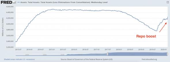 Тема рынка: ФРС как «кредитор последней инстанции»