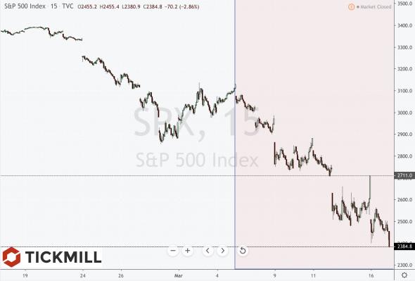 Коррекция на фондовом рынке США. Что нужно знать.