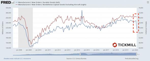 «Странная» устойчивость в данных по Capex в США. Недооценили карантин?