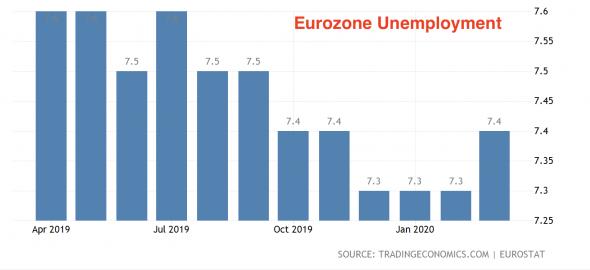 Еврозона: всего две недели карантина и -3.8% ВВП в первом квартале