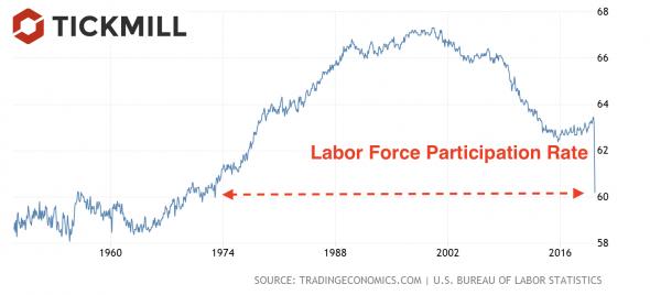 """""""Реальная"""" безработица в США может быть гораздо выше. Считаем """"второстепенные"""" показатели"""