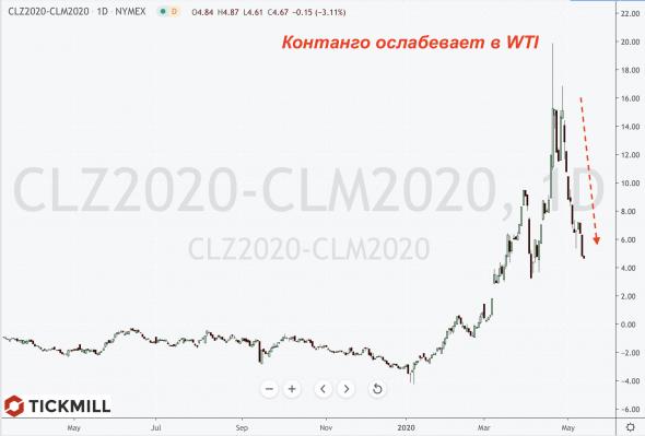 Нефть и золото: Обзор ключевых драйверов