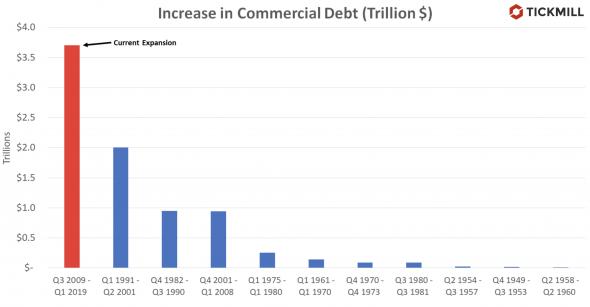 Первые эксперименты ФРС с рынком корпоративных облигаций. Зачем это нужно?