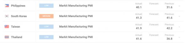 Азиатские PMI стагнируют, ЕЦБ обдумывает расширение PEPP.