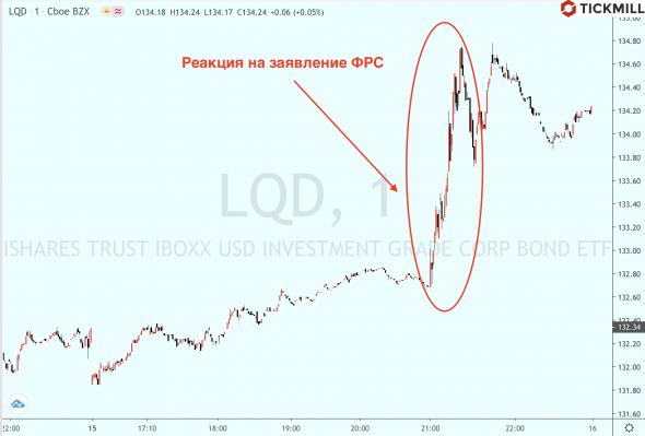 Федрезерв собирает портфель из корпоративных бондов - что это значит для акций?